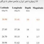 ۶ اسفند۹۹/افزایش شمار مصدومان زمین لرزه امروز